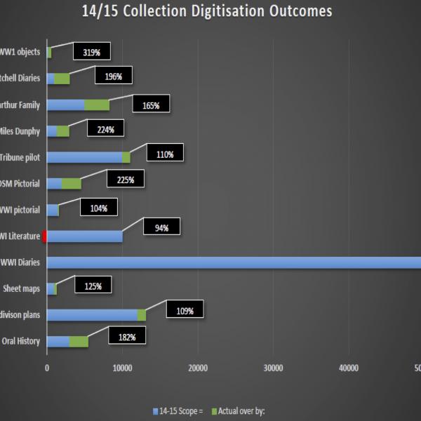 Digitisation projects