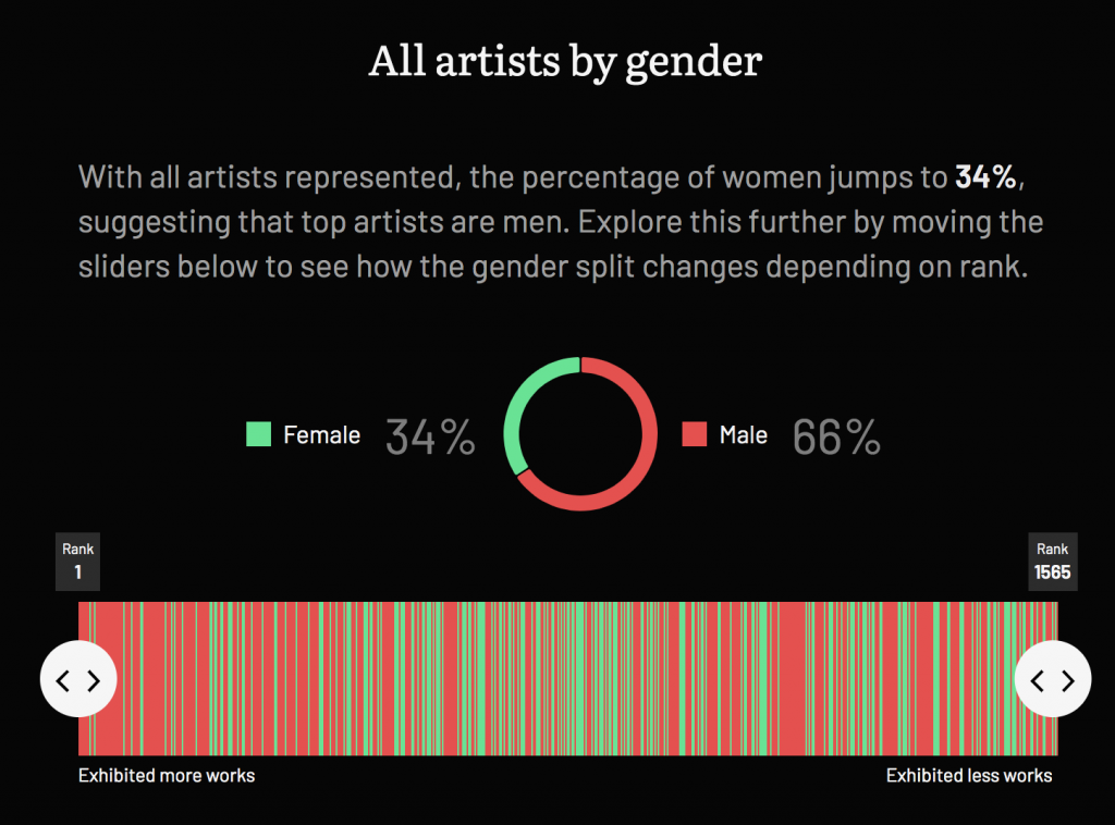 Data Visualisation revealing overall percentages on gender